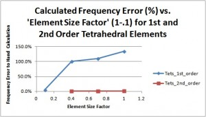 frequency_error_tets